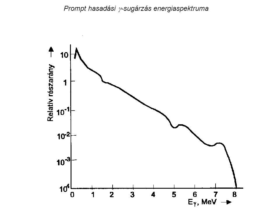 Prompt hasadási  -sugárzás energiaspektruma