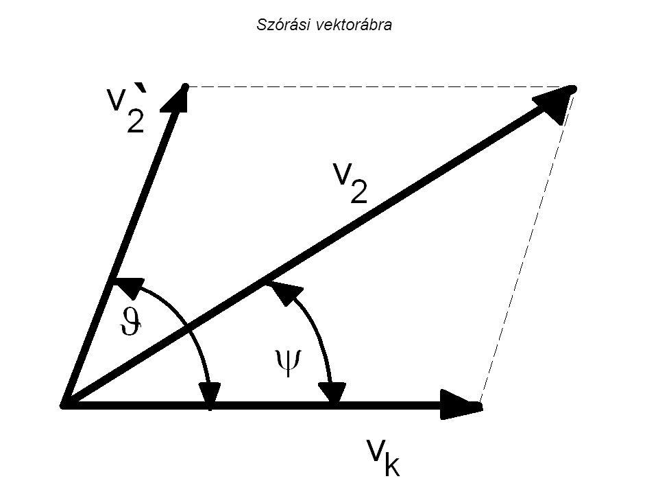 Szórási vektorábra