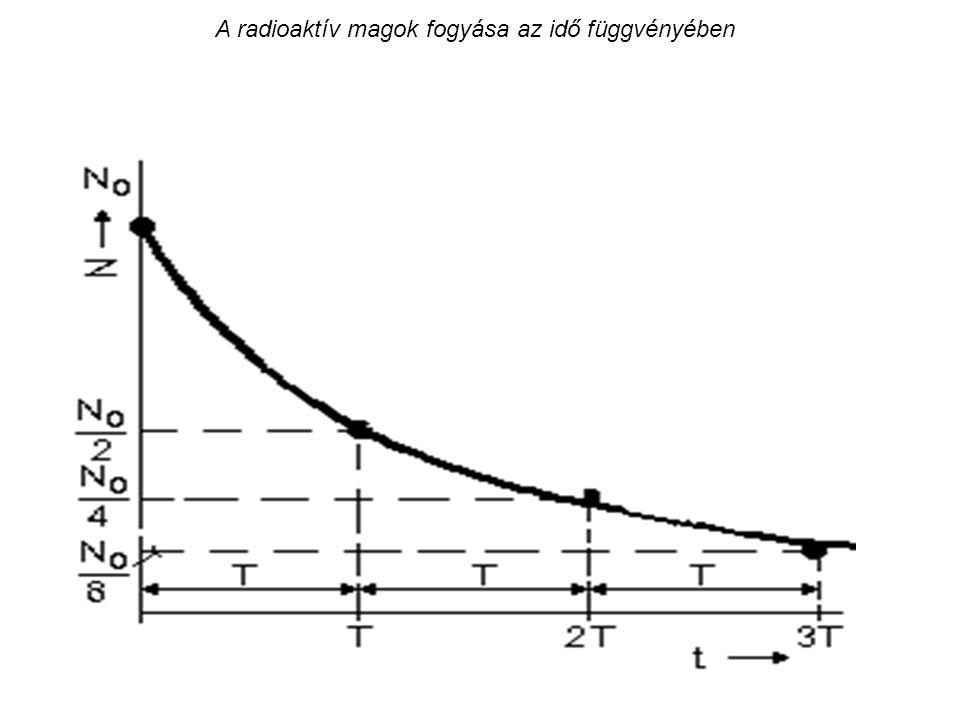 Prompt neutronok energiaspektruma 235 U izotópra