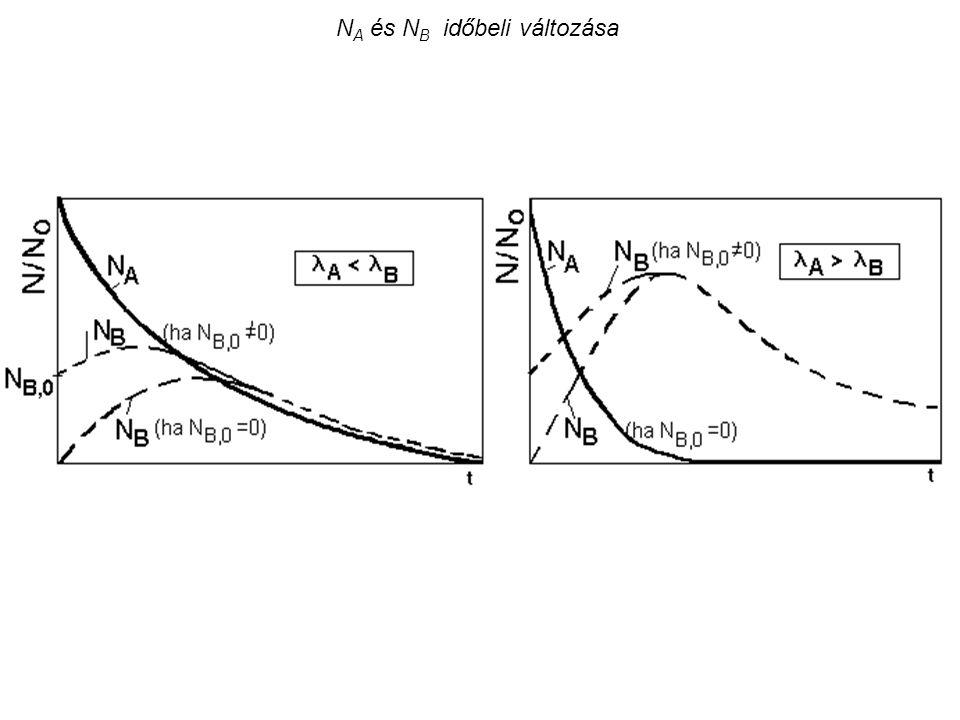 A kadmium és az indium radiációs befogási hatáskeresztmetszete az energia függvényében