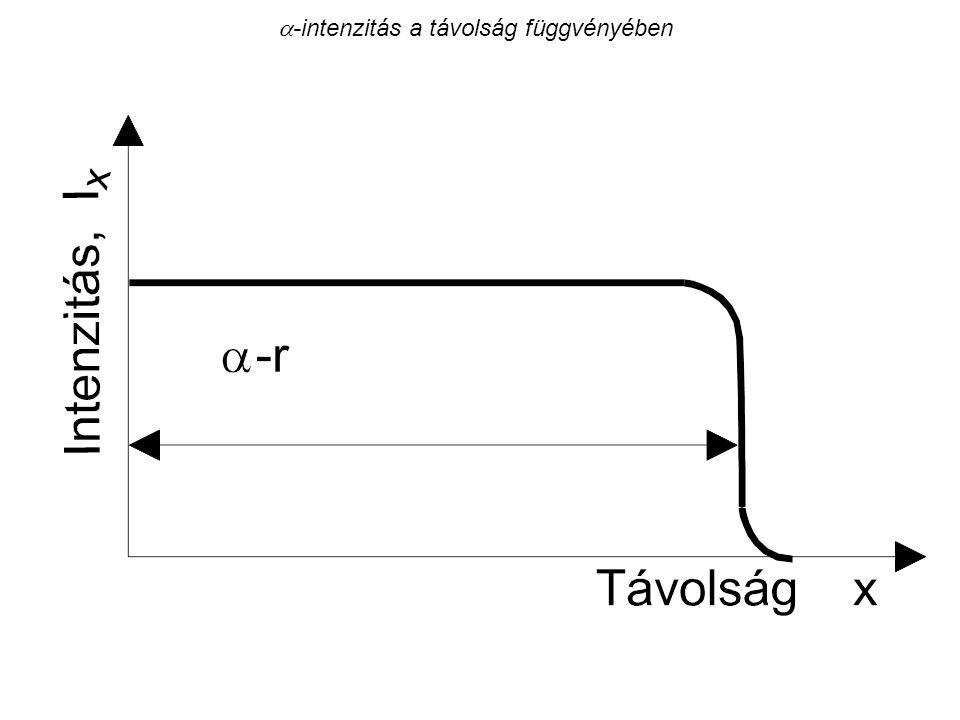  -sugárzás intenzitása a távolság függvényében