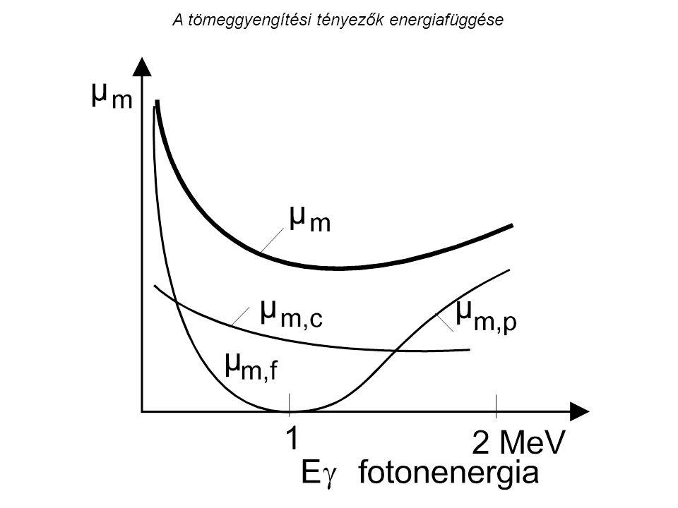 Az (n,p) reakció hatáskeresztmetszetének energiafüggése