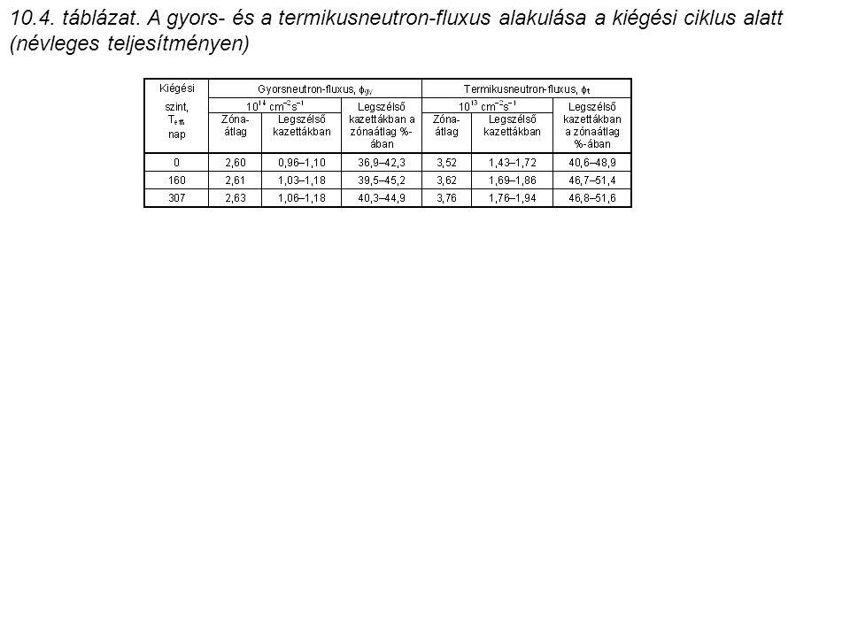 10.5.táblázat.