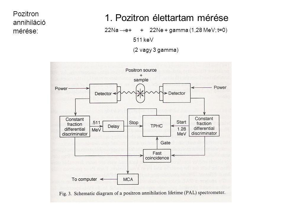 1.Pozitron élettartam mérése 22Na →e+ + 22Ne + gamma (1,28 MeV; t=0) 511 keV (2 vagy 3 gamma) Pozitron annihiláció mérése: