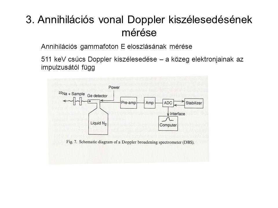 3. Annihilációs vonal Doppler kiszélesedésének mérése Annihilációs gammafoton E eloszlásának mérése 511 keV csúcs Doppler kiszélesedése – a közeg elek