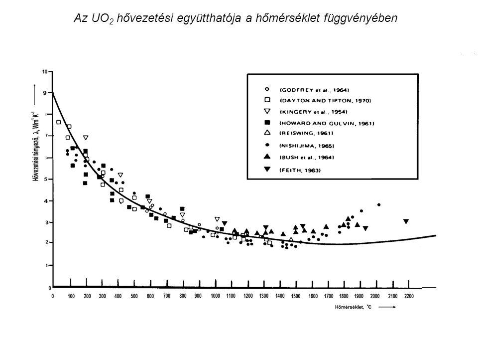 Az UO 2 hővezetési együtthatója a hőmérséklet függvényében