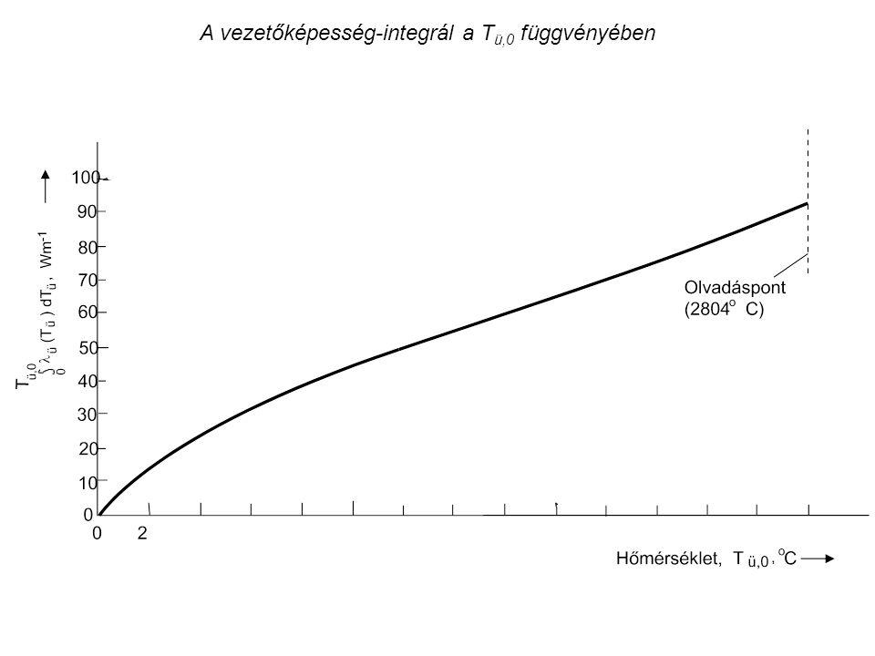 A vezetőképesség-integrál a T ü,0 függvényében