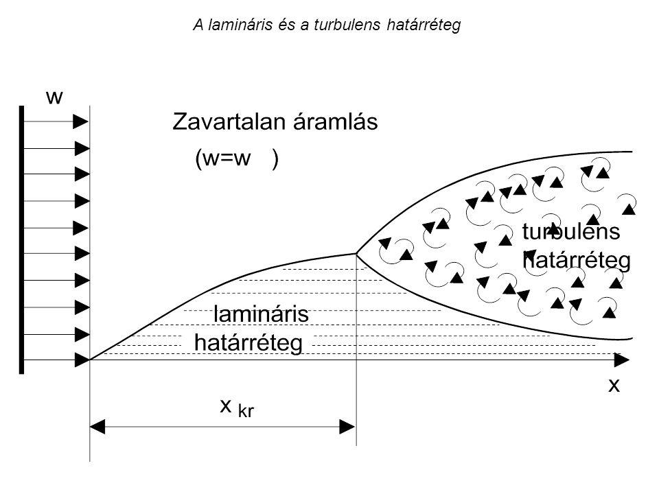 A lamináris és a turbulens határréteg