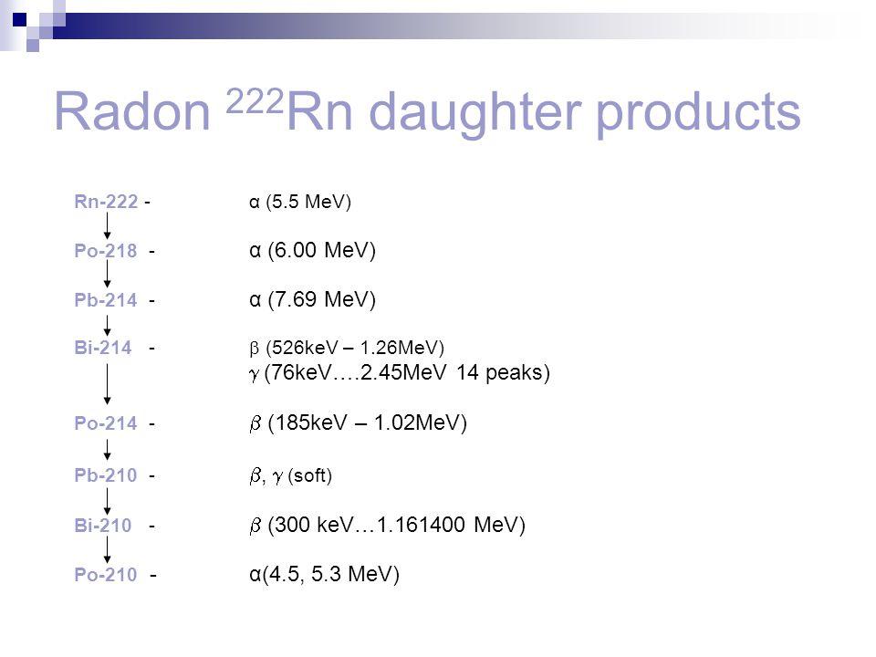 Rn-222 - α (5.5 MeV) Po-218 - α (6.00 MeV) Pb-214 - α (7.69 MeV) Bi-214 -  (526keV – 1.26MeV)  (76keV….2.45MeV 14 peaks) Po-214 -  (185keV – 1.02Me