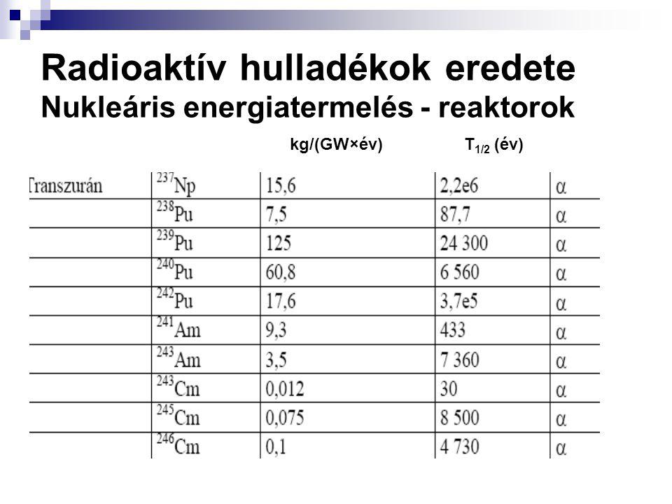 Radioaktív hulladékok eredete Nukleáris energiatermelés - reaktorok kg/(GW×év)T 1/2 (év)