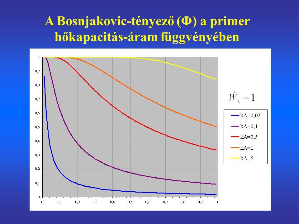 A Bosnjakovic-tényező (Φ) a primer hőkapacitás-áram függvényében