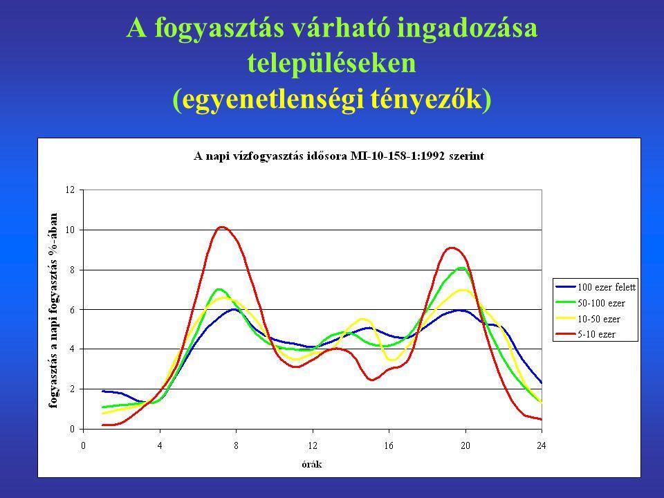 A fogyasztás várható ingadozása településeken (egyenetlenségi tényezők)