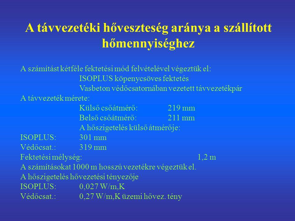 A távvezetéki hőveszteség aránya a szállított hőmennyiséghez A számítást kétféle fektetési mód felvételével végeztük el: ISOPLUS köpenycsöves fektetés