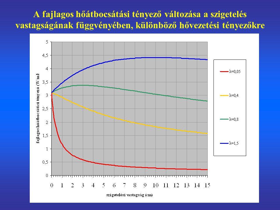 A fajlagos hőátbocsátási tényező változása a szigetelés vastagságának függvényében, különböző hővezetési tényezőkre
