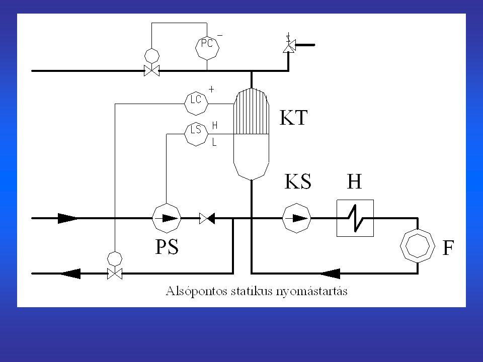 A távvezetéki hőveszteség aránya a szállított hőmennyiséghez A számítást kétféle fektetési mód felvételével végeztük el: ISOPLUS köpenycsöves fektetés Vasbeton védőcsatornában vezetett távvezetékpár A távvezeték mérete: Külső csőátmérő:219 mm Belső csőátmérő:211 mm A hőszigetelés külső átmérője: ISOPLUS:301 mm Védőcsat.:319 mm Fektetési mélység:1,2 m A számításokat 1000 m hosszú vezetékre végeztük el.