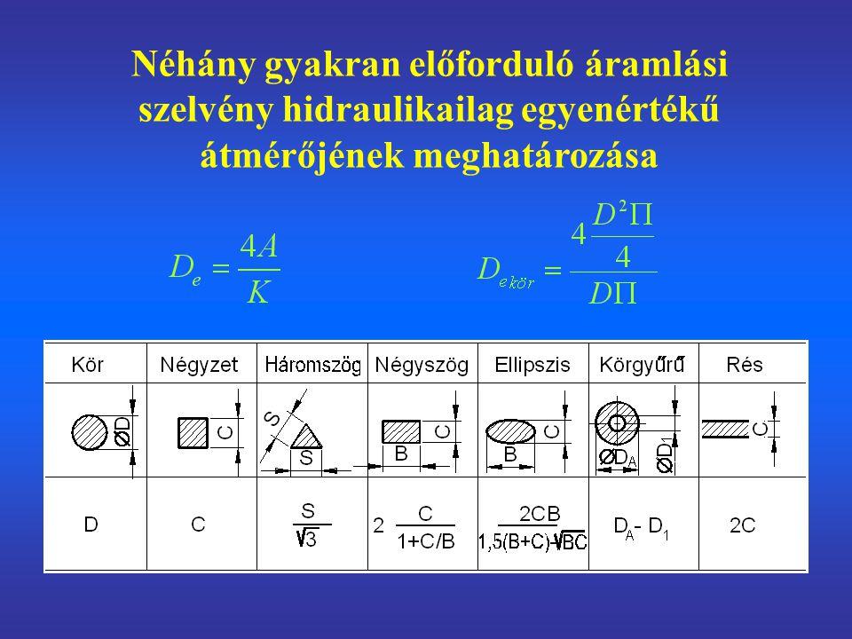 Néhány gyakran előforduló áramlási szelvény hidraulikailag egyenértékű átmérőjének meghatározása