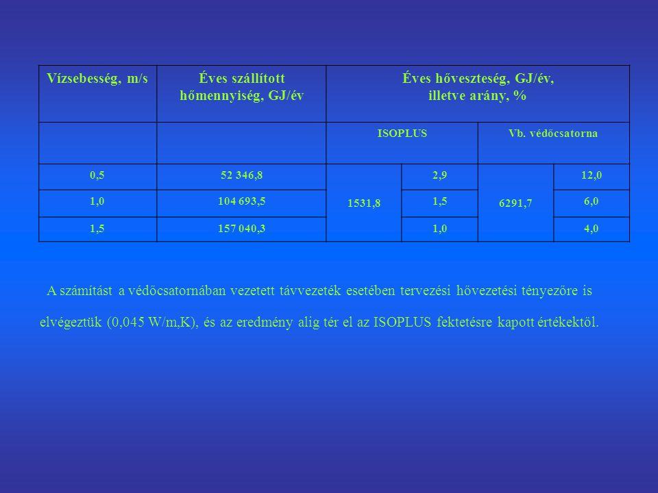 Vízsebesség, m/sÉves szállított hőmennyiség, GJ/év Éves hőveszteség, GJ/év, illetve arány, % ISOPLUSVb. védőcsatorna 0,552 346,8 1531,8 2,9 6291,7 12,