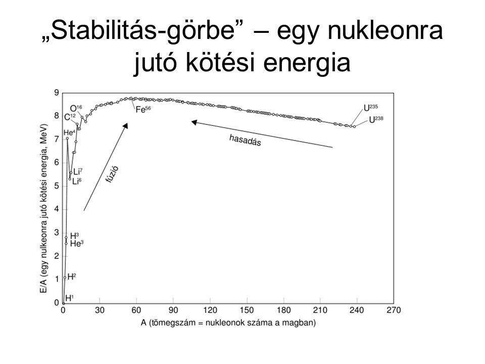"""""""Stabilitás-görbe"""" – egy nukleonra jutó kötési energia"""