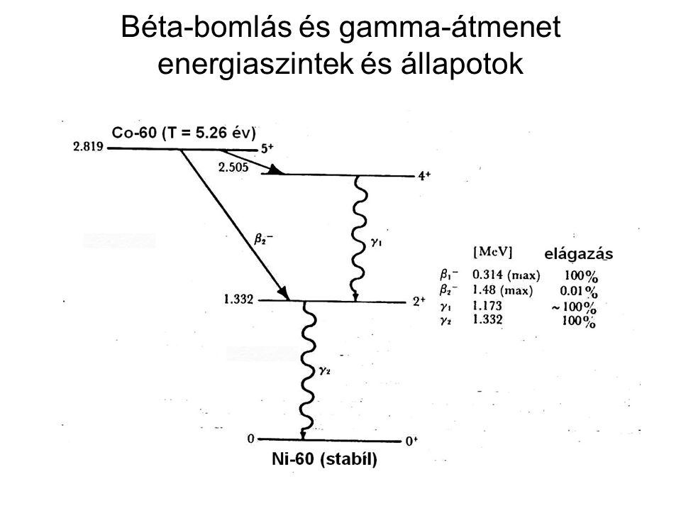 Béta-bomlás és gamma-átmenet energiaszintek és állapotok
