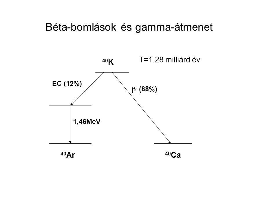 1,46MeV 40 K EC (12%)  - (88%) 40 Ca 40 Ar Béta-bomlások és gamma-átmenet T=1.28 milliárd év