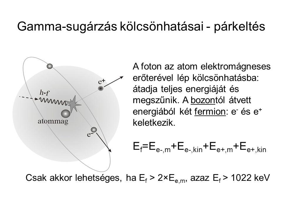 Gamma-sugárzás kölcsönhatásai - párkeltés A foton az atom elektromágneses erőterével lép kölcsönhatásba: átadja teljes energiáját és megszűnik. A bozo