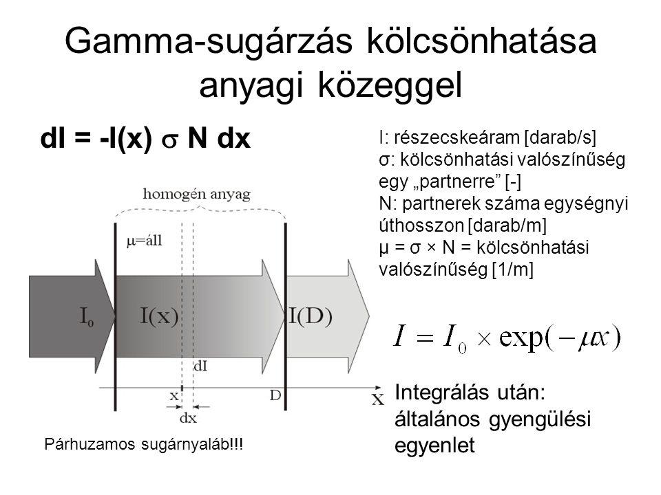 """Gamma-sugárzás kölcsönhatása anyagi közeggel dI = -I(x)  N dx I: részecskeáram [darab/s] σ: kölcsönhatási valószínűség egy """"partnerre"""" [-] N: partner"""