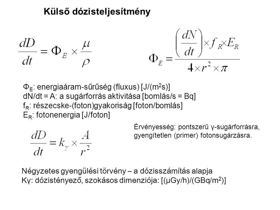 Négyzetes gyengülési törvény – a dózisszámítás alapja Kγ: dózistényező, szokásos dimenziója: [(μGy/h)/(GBq/m 2 )] Külső dózisteljesítmény Φ E : energi