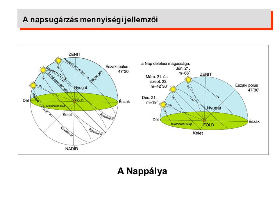 Nappálya diagram