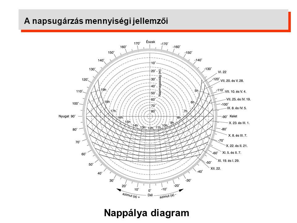A napsugárzás mennyiségi jellemzői 2004 évi napsugárzási adatok napi bontásban 2004 évi napsugárzási adatok 30 napos átlagértékkel Éves napsugárzás: 1337 kWh/m 2