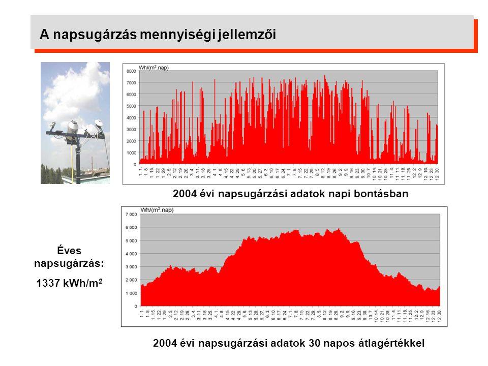 A napsugárzás mennyiségi jellemzői Derült nap Május 26.