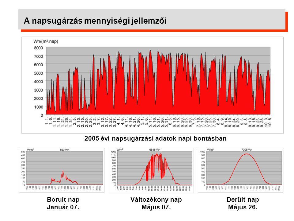 A napsugárzás mennyiségi jellemzői Vízszintes felületre érkező éves globális napsugárzási adatok Napsugárzás éves változása