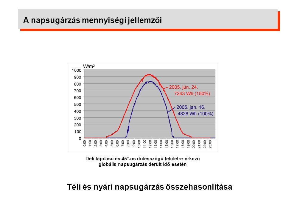 A napsugárzás mennyiségi jellemzői Az érkező napsugárzás mennyisége az elnyelőfelület dőlésszöge és tájolása függvényében