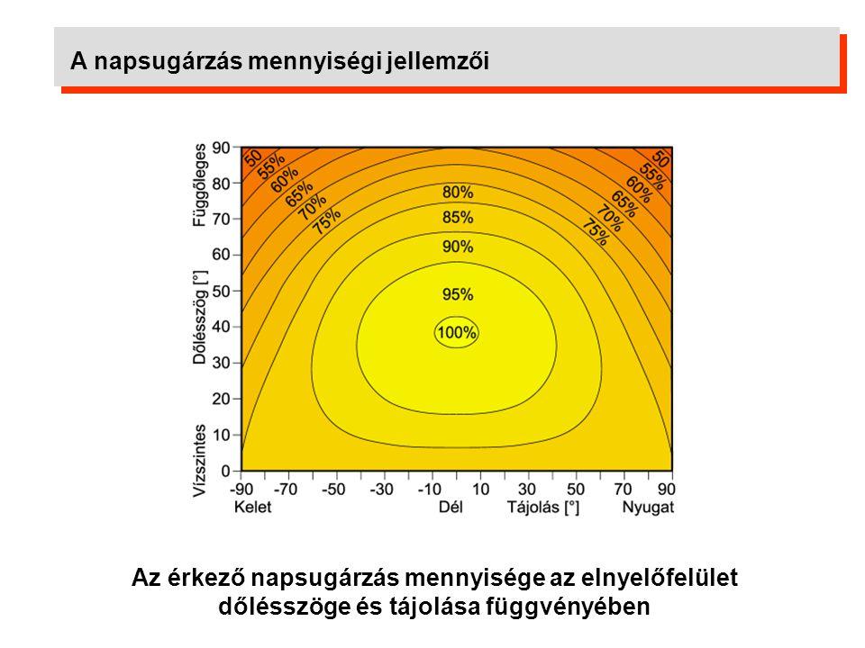 A napkollektoros rendszerek általános felépítése Napkollektorok Csővezeték rendszer Szoláris szerelési egység Szabályozó Tároló Tágulási tartály