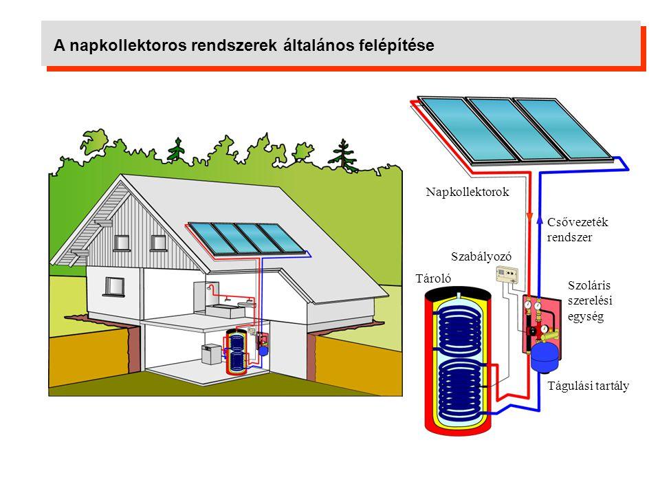 Napkollektorok A napkollektor feladata: elnyelje a napsugárzást, az elnyelt napsugárzást hőenergiává alakítsa, a keletkezett hőenergiát átadja egy hőhordozó közegnek.