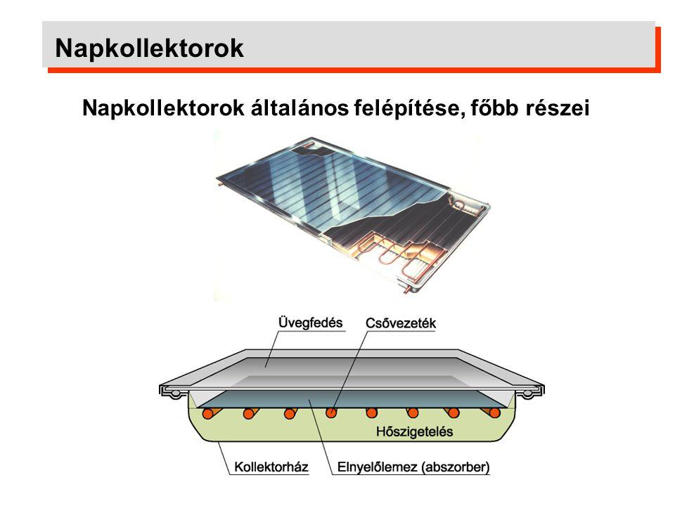 Napkollektorok A jó napkollektorok titka: szelektív bevonat A szelektív bevonat a hullámhossz függvényében engedi át, vagy veri vissza az elektromágneses sugárzást.