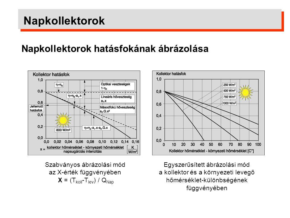 Napkollektorok Napkollektorok energiamérlege Kollektorok energia átalakítási viszonyai átlagos napsugárzás esetén