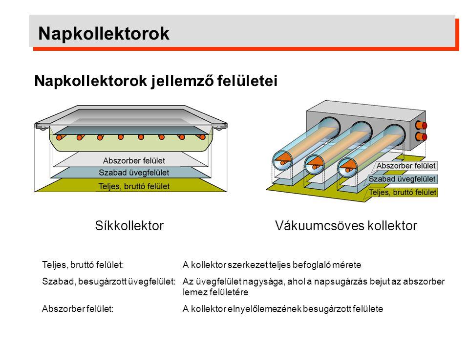 Napkollektorok A napkollektorok főbb típusai: Lefedés nélküli kollektorok (szolárszőnyegek) Nem szelektív síkkollektorok Szelektív síkkollektorok Vákuumos síkkollektorok Vákuumcsöves kollektorok