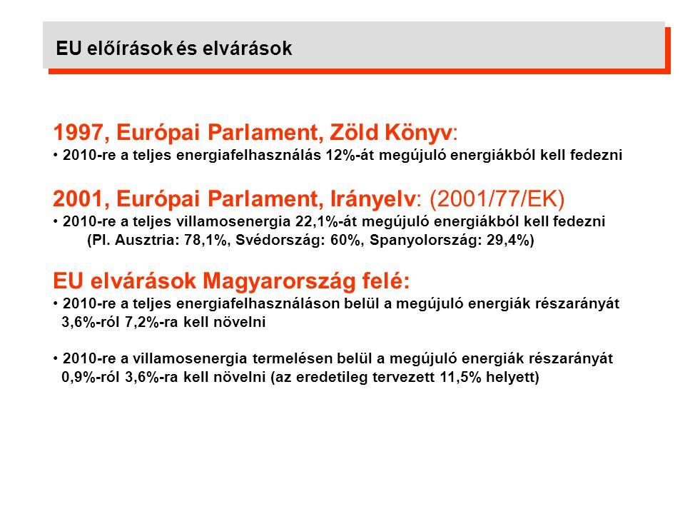 Megújuló energiák Magyarországon Az EU tagországok vállalásai a megújulóból termelt villamos energia részarányára