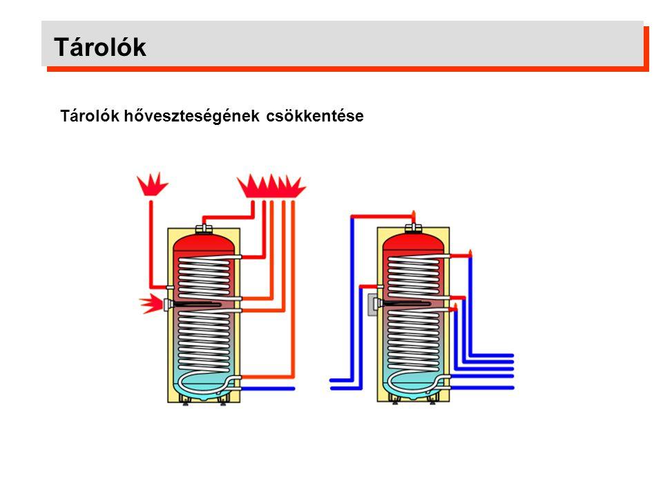 Tárolók Tárolók optimális méretének meghatározása Belső hőcserélők felülete: simacsöves hőcserélő: ~0,2 m 2 / kollektor m 2 bordáscsöves hőcserélő: ~0,3-0,4 m 2 / kollektor m 2