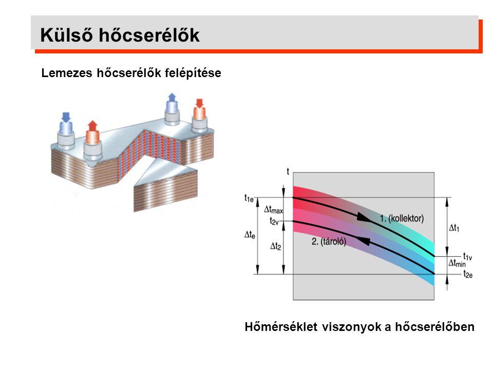 Külső hőcserélők Melyik rendszer teljesítménye a nagyobb? 7040 W 44% 10720 W 67%