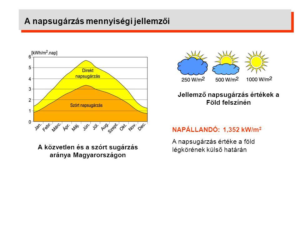 A napsugárzás mennyiségi jellemzői Vízszintes felületre érkező globális napsugárzás Magyarországon Déli tájolású, 45°-os dőlésű felületre érkező, és ebből napkollektorokkal hasznosítható napsugárzás havi megoszlása Magyarországon