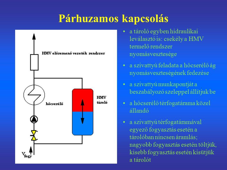Párhuzamos kapcsolás a tároló egyben hidraulikai leválasztó is: csekély a HMV termelő rendszer nyomásvesztesége a szivattyú feladata a hőcserélő ág nyomásveszteségének fedezése a szivattyú munkapontját a beszabályozó szeleppel állítjuk be a hőcserélő térfogatárama közel állandó a szivattyú térfogatáramával egyező fogyasztás esetén a tárolóban nincsen áramlás; nagyobb fogyasztás esetén töltjük, kisebb fogyasztás esetén kisütjük a tárolót