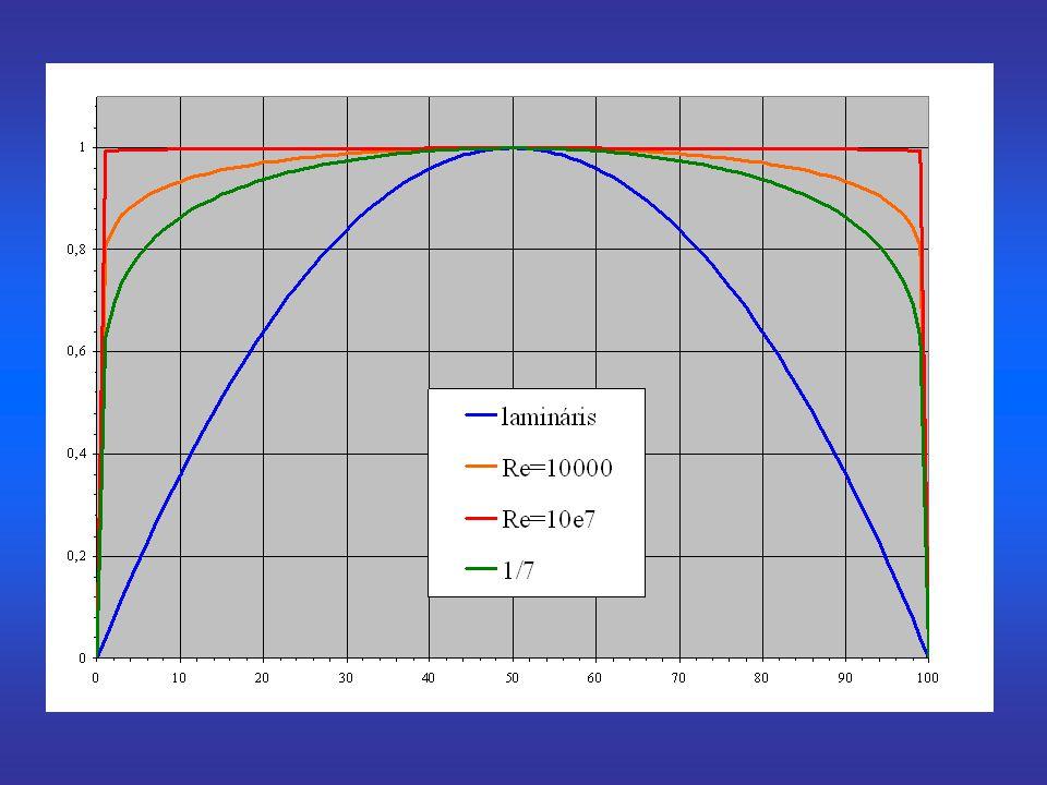 A védőcsatorna egyenértékű átmérője: A védőcsatorna hőmérlege: