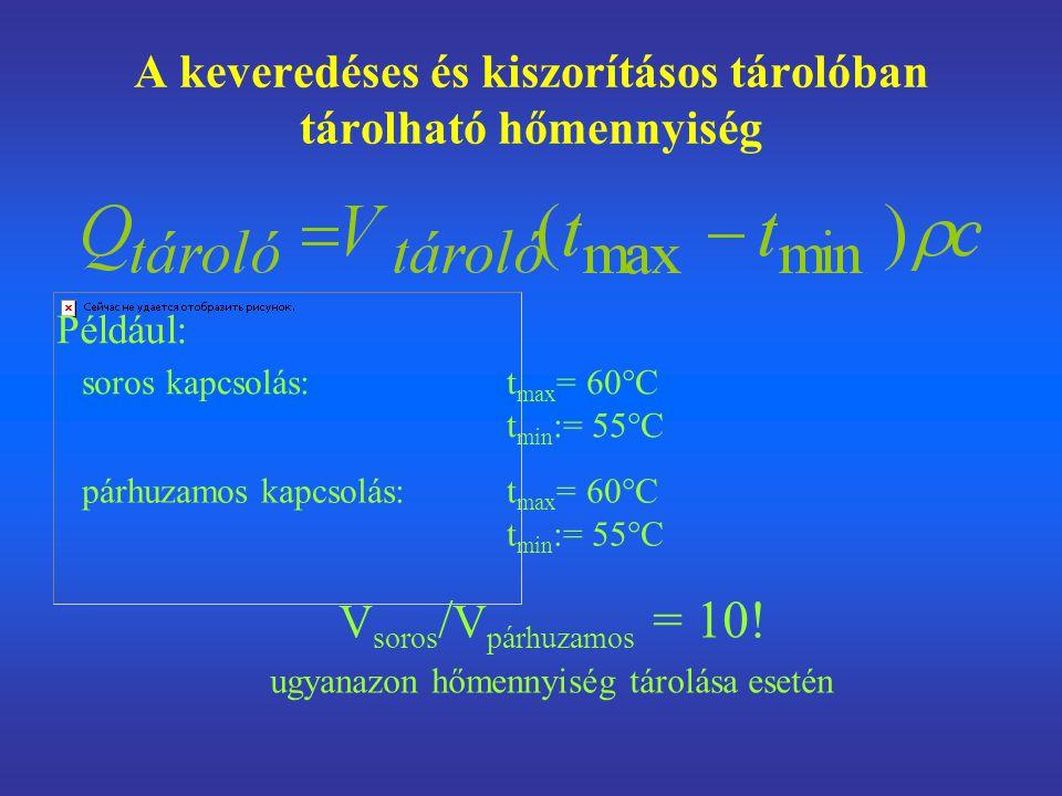 A keveredéses és kiszorításos tárolóban tárolható hőmennyiség soros kapcsolás: t max = 60°C t min := 55°C párhuzamos kapcsolás: t max = 60°C t min := 55°C V soros / V párhuzamos = 10.
