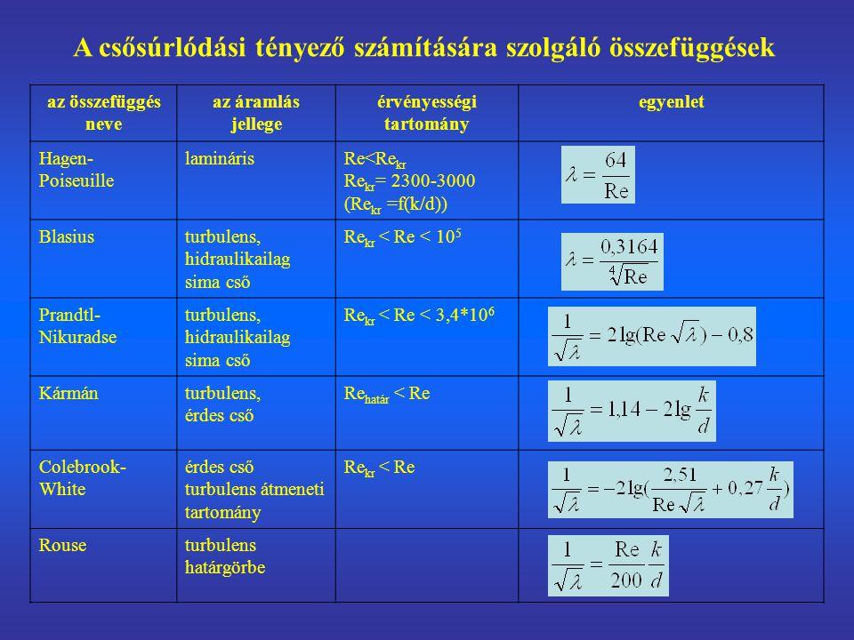 az összefüggés neve az áramlás jellege érvényességi tartomány egyenlet Hagen- Poiseuille laminárisRe<Re kr Re kr = 2300-3000 (Re kr =f(k/d)) Blasiusturbulens, hidraulikailag sima cső Re kr < Re < 10 5 Prandtl- Nikuradse turbulens, hidraulikailag sima cső Re kr < Re < 3,4*10 6 Kármánturbulens, érdes cső Re határ < Re Colebrook- White érdes cső turbulens átmeneti tartomány Re kr < Re Rouseturbulens határgörbe A csősúrlódási tényező számítására szolgáló összefüggések