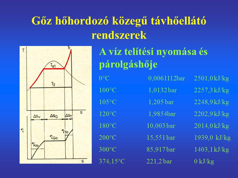 Gőz hőhordozó közegű távhőellátó rendszerek A víz telítési nyomása és párolgáshője 0°C 0,0061112bar2501,0 kJ/kg 100°C 1,0132 bar2257,3 kJ/kg 105°C 1,2