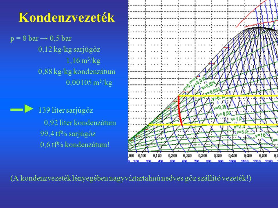 Kondenzvezeték p = 8 bar → 0,5 bar 0,12 kg/kg sarjúgőz 1,16 m 3 /kg 0,88 kg/kg kondenzátum 0,00105 m 3 /kg ▬► 139 liter sarjúgőz 0,92 liter kondenzátu