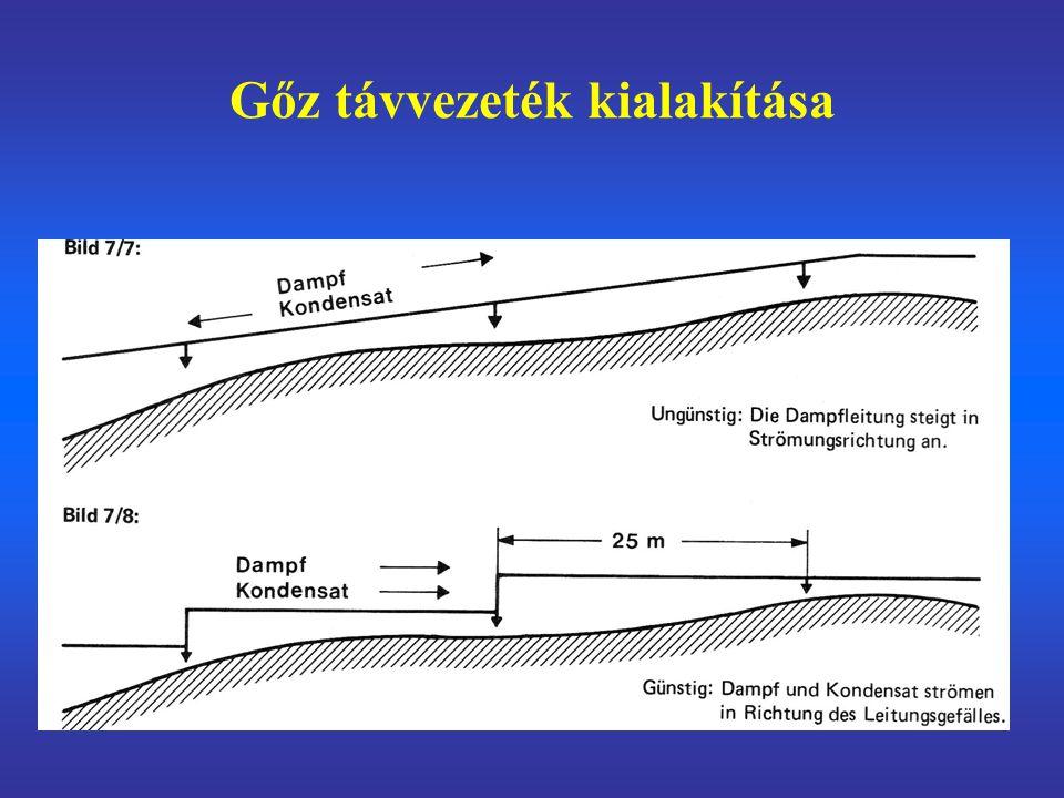 Gőz távvezeték kialakítása