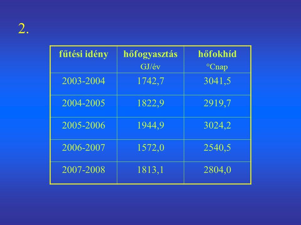 2. fűtési idényhőfogyasztás GJ/év hőfokhíd °Cnap 2003-20041742,73041,5 2004-20051822,92919,7 2005-20061944,93024,2 2006-20071572,02540,5 2007-20081813