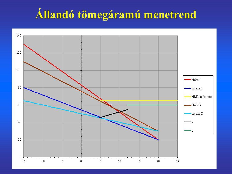 Vegyes (változó és állandó tömegáramú hőközpontokat kiszolgáló) rendszer